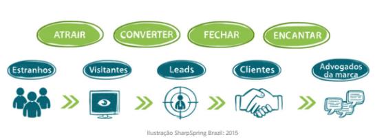 estruturação de processos comerciais interligados entre marketing e vendas